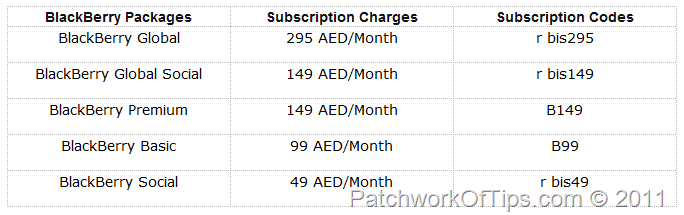 BlackBerry Internet Subscription Codes and Plans For Etisalat UAE