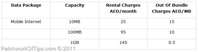 ETISALAT UAE's MOBILE INTERNET PLANS