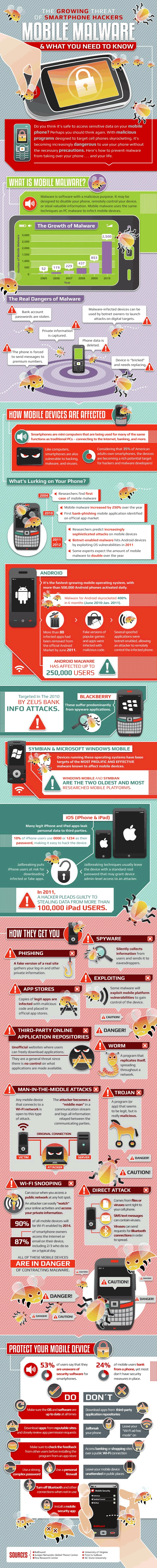 How Mobile Malware Affects Your Smartphone