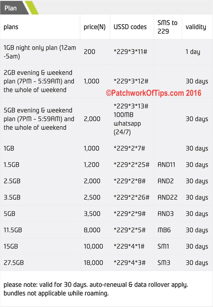 Etisalat Data Plans From October 2016